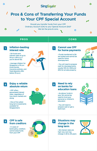Pros and Cons of Transferring Your Funds To Your CPF Special Account | SingSaver
